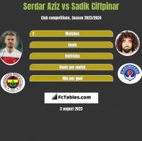 Serdar Aziz vs Sadik Ciftpinar h2h player stats