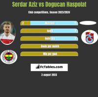 Serdar Aziz vs Dogucan Haspolat h2h player stats