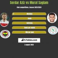 Serdar Aziz vs Murat Saglam h2h player stats