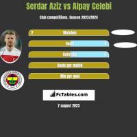 Serdar Aziz vs Alpay Celebi h2h player stats