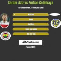 Serdar Aziz vs Furkan Cetinkaya h2h player stats