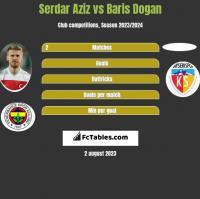 Serdar Aziz vs Baris Dogan h2h player stats