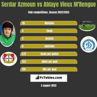 Serdar Azmoun vs Ablaye Vieux M'Bengue h2h player stats