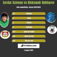 Serdar Azmoun vs Aleksandr Bukharov h2h player stats