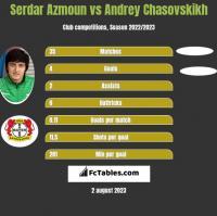 Serdar Azmoun vs Andrey Chasovskikh h2h player stats