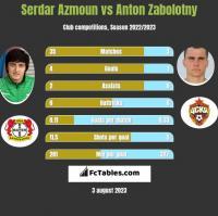 Serdar Azmoun vs Anton Zabolotny h2h player stats