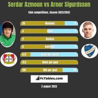 Serdar Azmoun vs Arnor Sigurdsson h2h player stats