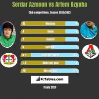 Serdar Azmoun vs Artem Dzyuba h2h player stats