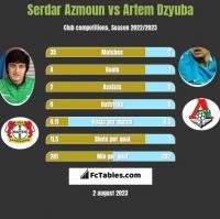 Serdar Azmoun vs Artiem Dziuba h2h player stats