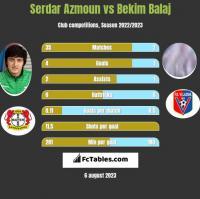 Serdar Azmoun vs Bekim Balaj h2h player stats