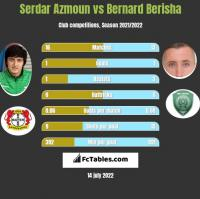 Serdar Azmoun vs Bernard Berisha h2h player stats