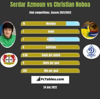 Serdar Azmoun vs Christian Noboa h2h player stats