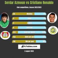 Serdar Azmoun vs Cristiano Ronaldo h2h player stats