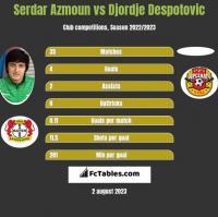 Serdar Azmoun vs Djordje Despotovic h2h player stats
