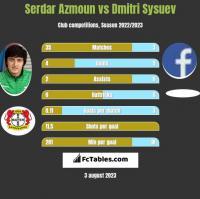 Serdar Azmoun vs Dmitri Sysuev h2h player stats