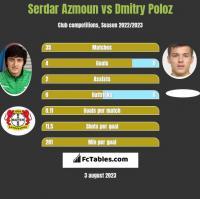 Serdar Azmoun vs Dmitry Poloz h2h player stats