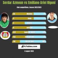 Serdar Azmoun vs Emiliano Ariel Rigoni h2h player stats