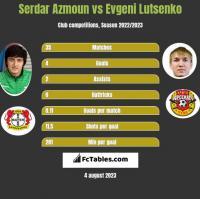 Serdar Azmoun vs Evgeni Lutsenko h2h player stats