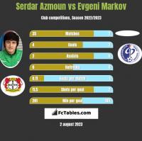 Serdar Azmoun vs Evgeni Markov h2h player stats
