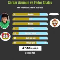 Serdar Azmoun vs Fedor Chalov h2h player stats