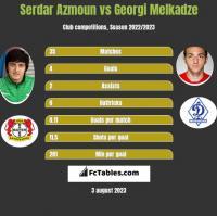 Serdar Azmoun vs Georgi Melkadze h2h player stats