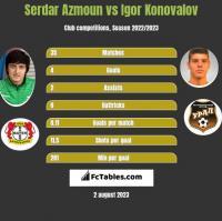 Serdar Azmoun vs Igor Konovalov h2h player stats