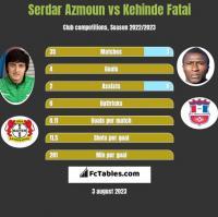 Serdar Azmoun vs Kehinde Fatai h2h player stats
