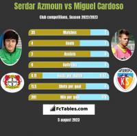 Serdar Azmoun vs Miguel Cardoso h2h player stats