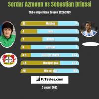 Serdar Azmoun vs Sebastian Driussi h2h player stats