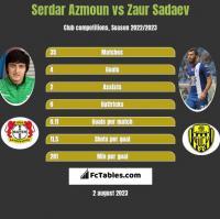 Serdar Azmoun vs Zaur Sadaev h2h player stats