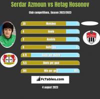 Serdar Azmoun vs Hetag Hosonov h2h player stats