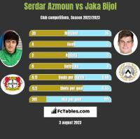 Serdar Azmoun vs Jaka Bijol h2h player stats