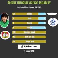 Serdar Azmoun vs Ivan Ignatyev h2h player stats