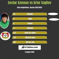 Serdar Azmoun vs Artur Sagitov h2h player stats