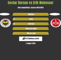 Serdar Dursun vs Erik Wekesser h2h player stats