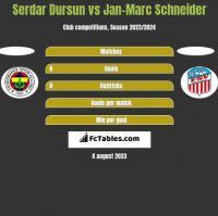 Serdar Dursun vs Jan-Marc Schneider h2h player stats