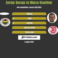 Serdar Dursun vs Marco Gruettner h2h player stats