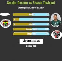 Serdar Dursun vs Pascal Testroet h2h player stats