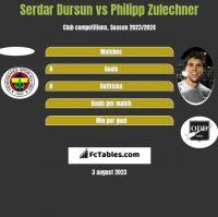 Serdar Dursun vs Philipp Zulechner h2h player stats