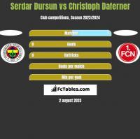 Serdar Dursun vs Christoph Daferner h2h player stats