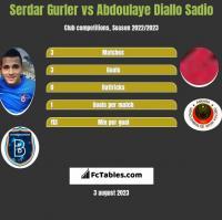 Serdar Gurler vs Abdoulaye Diallo Sadio h2h player stats