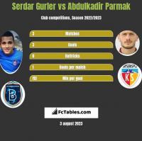 Serdar Gurler vs Abdulkadir Parmak h2h player stats