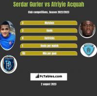 Serdar Gurler vs Afriyie Acquah h2h player stats