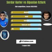 Serdar Gurler vs Alpaslan Ozturk h2h player stats
