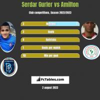Serdar Gurler vs Amilton h2h player stats