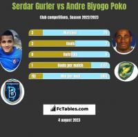 Serdar Gurler vs Andre Biyogo Poko h2h player stats