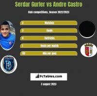 Serdar Gurler vs Andre Castro h2h player stats