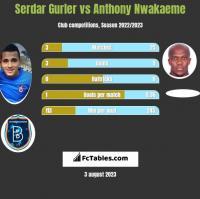 Serdar Gurler vs Anthony Nwakaeme h2h player stats