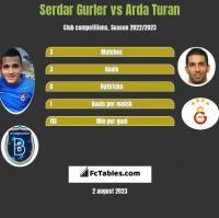 Serdar Gurler vs Arda Turan h2h player stats