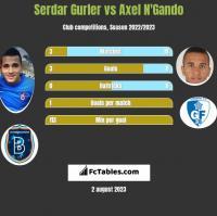 Serdar Gurler vs Axel N'Gando h2h player stats